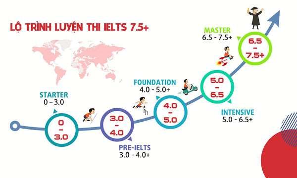 Lộ trình học IELTS cho bạn